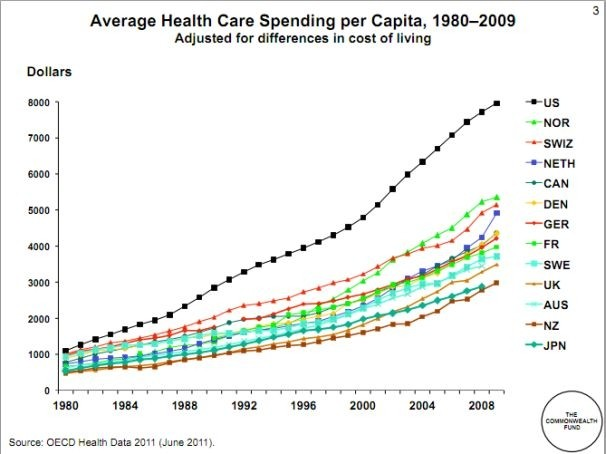 average health care spending
