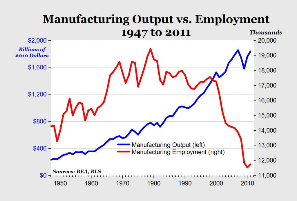 US manufacturing out vs employment 1947 - 2011