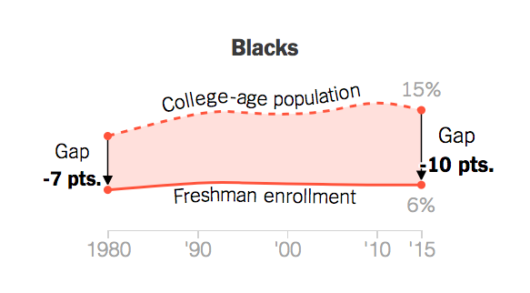 the percent of blacks enrolling in college has declined