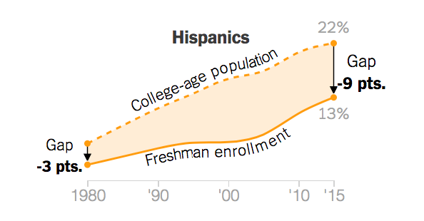 The percent of Hispanics enrolling in college has declined over last 35 years.