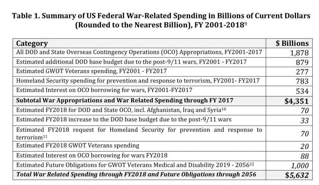 Summary of US War-related Spending 2001-2018