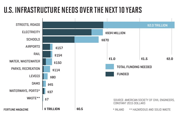 US Infrastructure Needs over next ten years