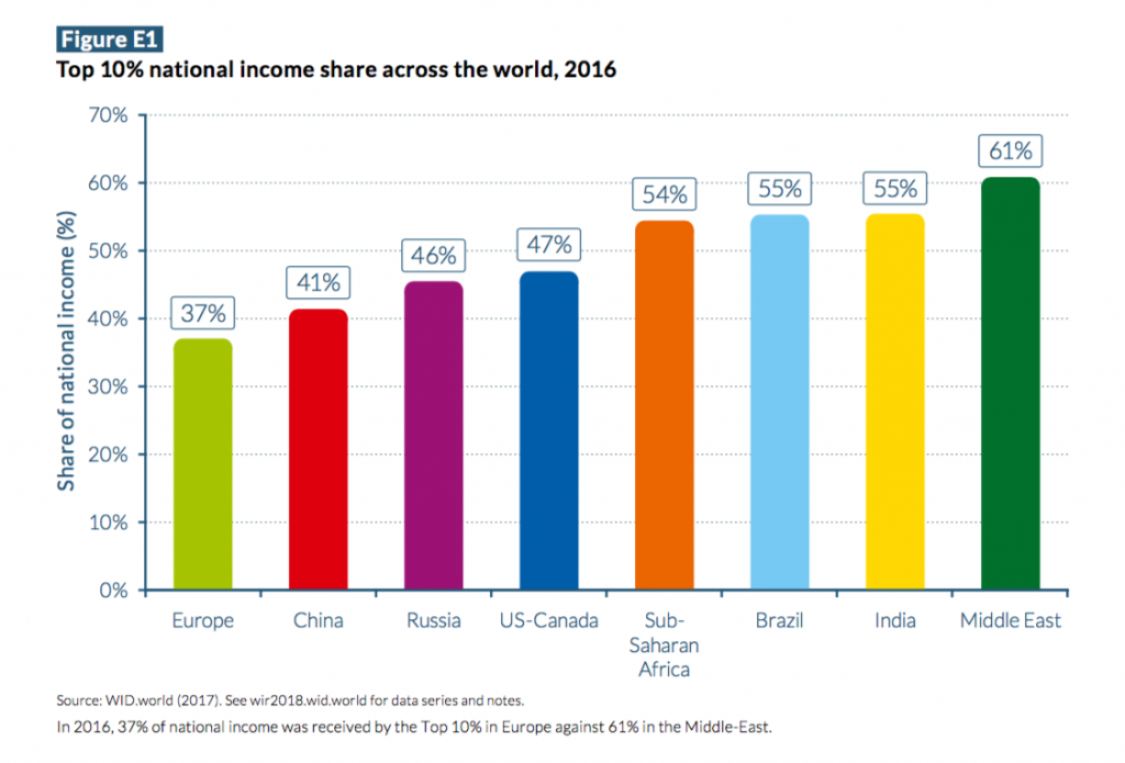 top 10% national income share across the world, 2016