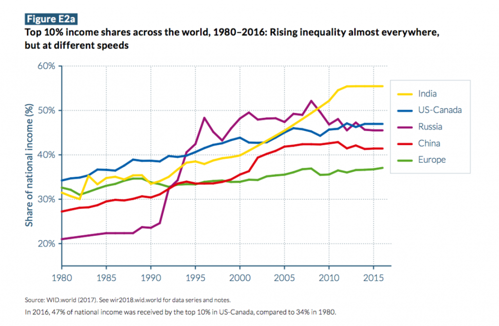 Top 10% income shares across the world 1980-2016. Rising inequality almost everywhere but at different speeds.