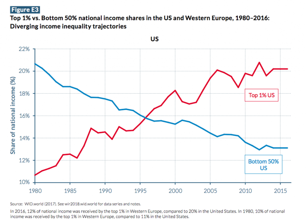 top 1% vs. bottom 50% national income shares in the US and Western Europe 1980-2016: diverging income inequality trajectories
