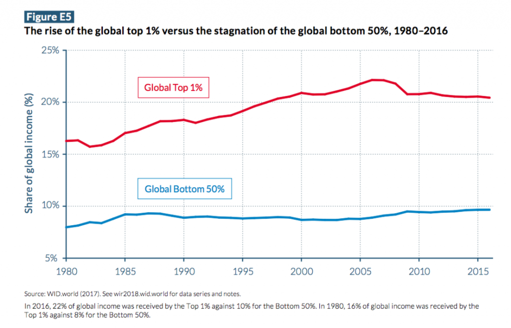 Rise of the global top 1% vs. stagnation of the global bottom 50% 1980-2016