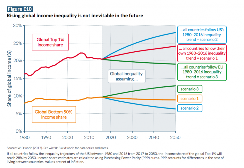 "Image result for ""rising global income inequality is"""