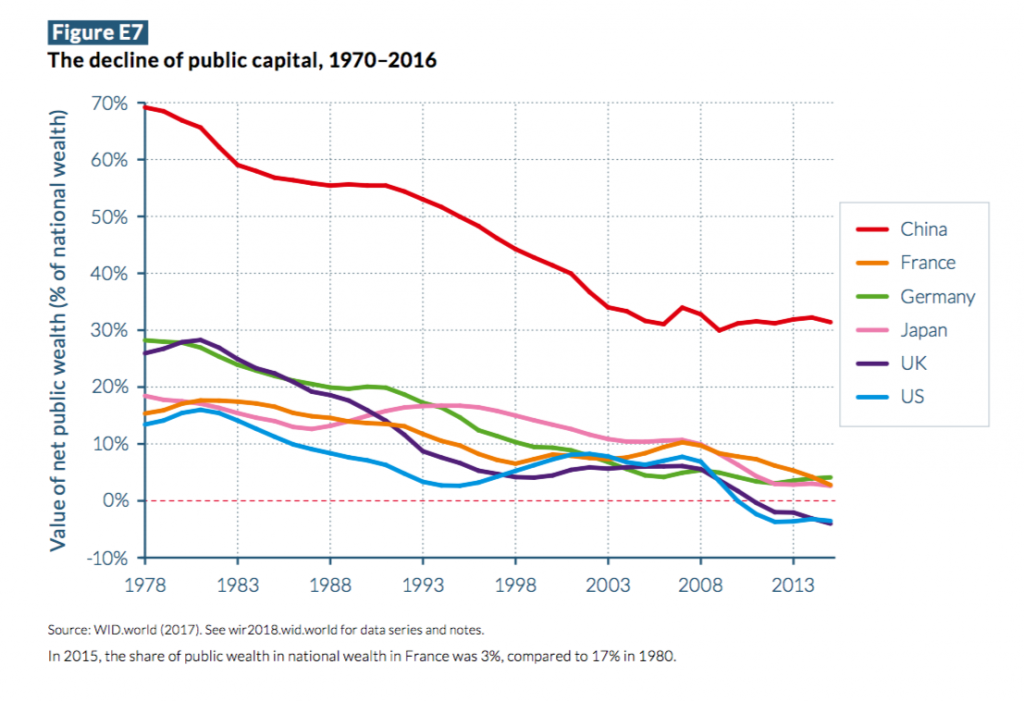 Decline of public capital, 1970-2016