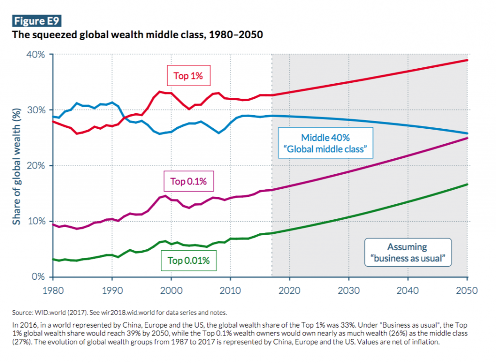 Squeezed global middle class, 1980-2050