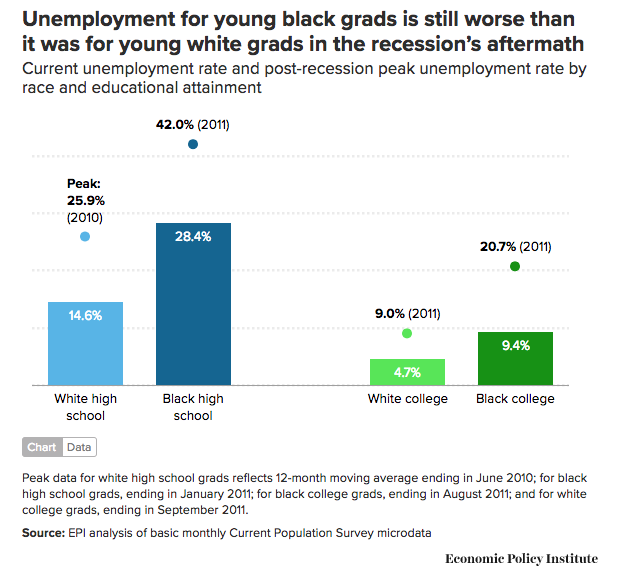unemployment for young black grads is still worse than for whites