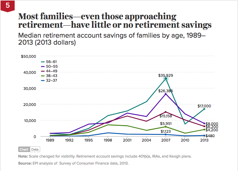 most families have little or no retirement savings