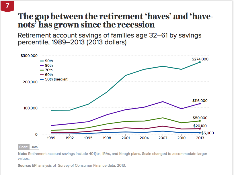 Gap between retirement haves and have-nots