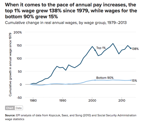 top 1% wages grew 138% since 1979, bottom 90% wages grew by 15%