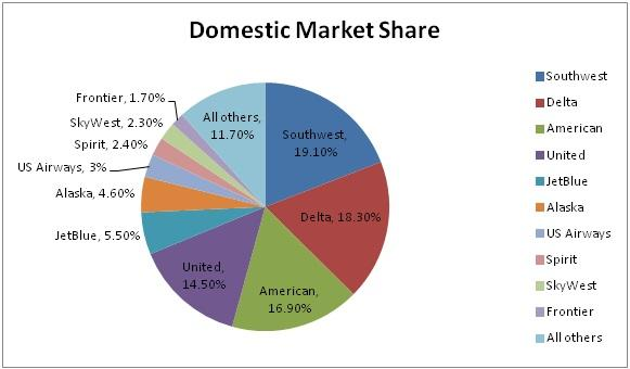 domestic airline market share