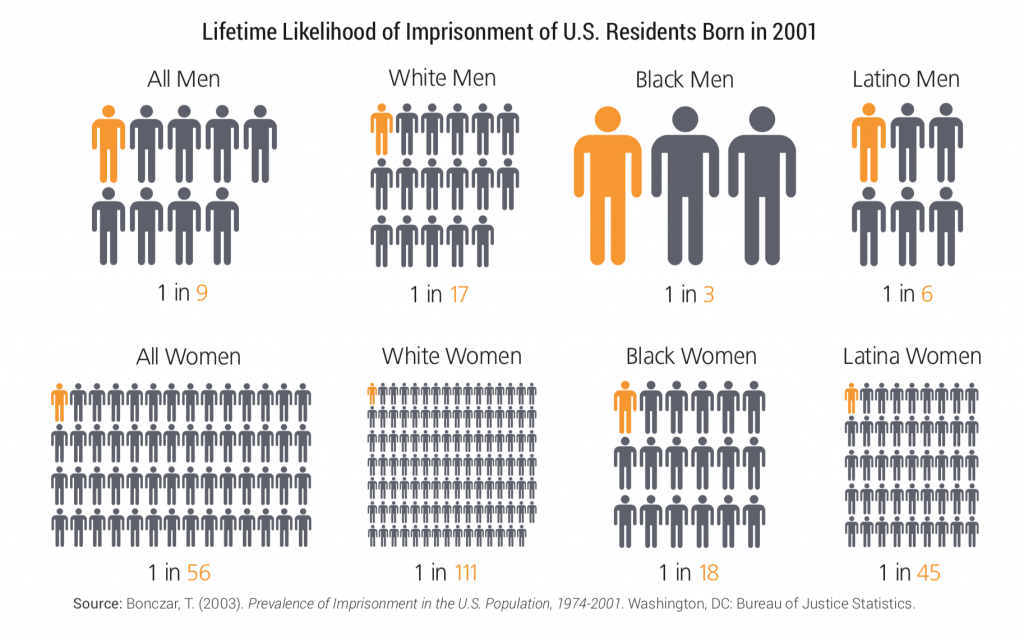 Lifetime likelihood of incarceration by race, ethnicity, gender