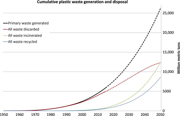 Cumulative plastic waste generation and disposal (in million metric tons). Solid lines show historical data from 1950 to 2015; dashed lines show projections of historical trends to 2050