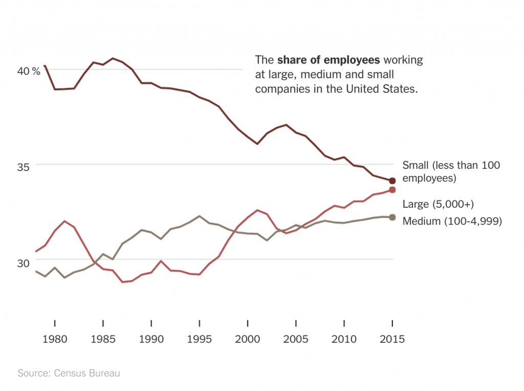 Share Of Employees working in large, medium, & small companies