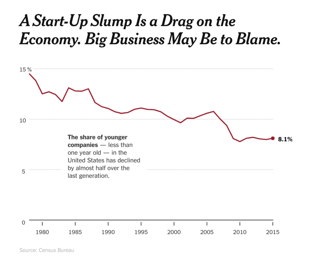 Slump is Drag on Economy