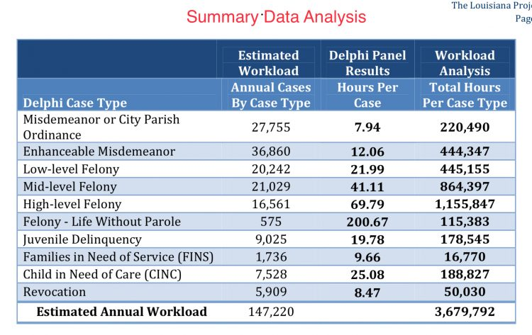 Summary data analysis comparing standards with workload